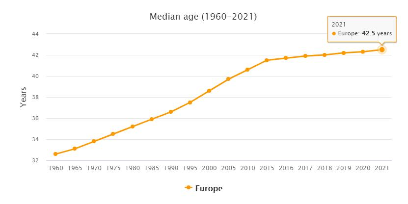 Europe Median Age