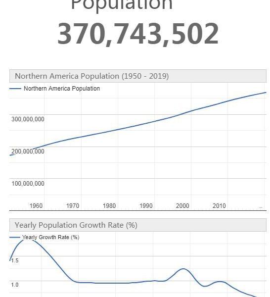 Northern America Population