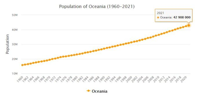 Oceania Population 1960 - 2021