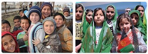 Afghanistan Population 2016