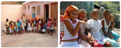 Cabo Verde Population 2016