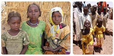 Chad Population 2016