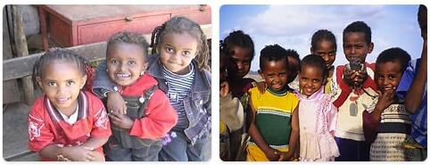 Eritrea Population 2016