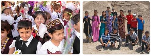 Turkmenistan Population 2016